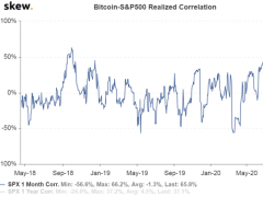 Bitcoin's Price Correlation With S&P 500 Hits Record Highs - CoinDesk