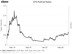 Search For Yield Drives Ether's Put-Call Ratio to One-Year High - CoinDesk