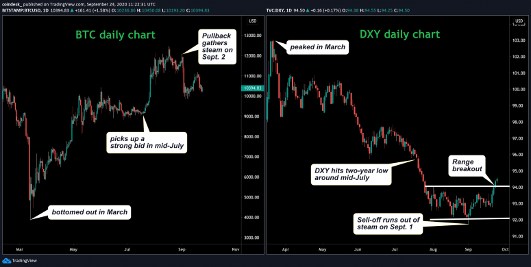 btc-and-dxy-new