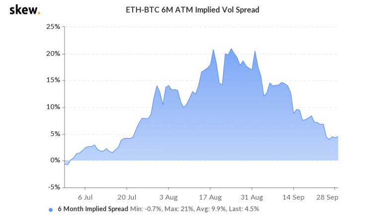 skew_ethbtc_6m_atm_implied_vol_spread-2