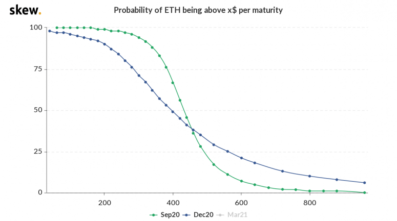 skew_probability_of_eth_being_above_x_per_maturity-6