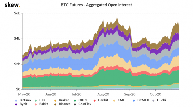 skew_btc_futures__aggregated_open_interest-23