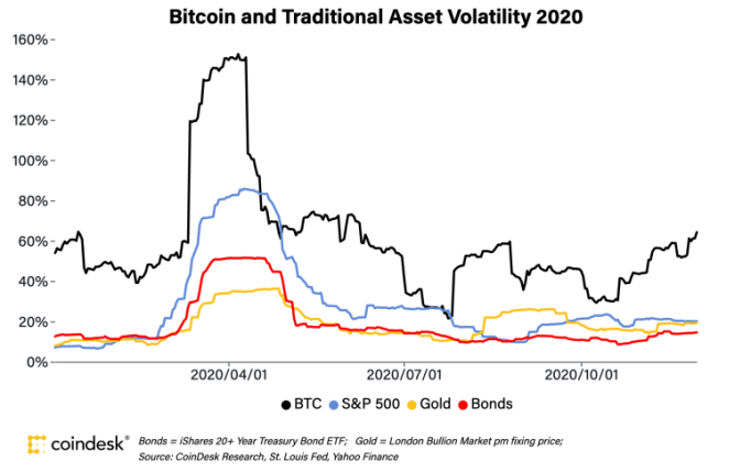 Bitcoin versus S&P 500, gold and bonds in 2020.