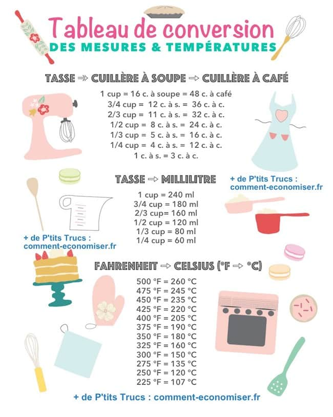 Equivalence Mesure Cuisine