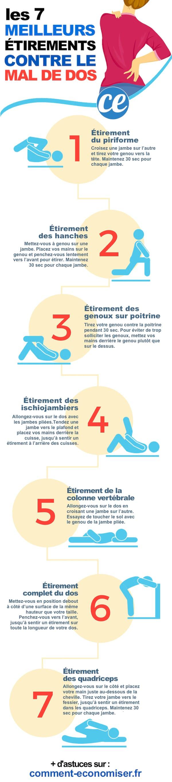 7 Exercices Pour Dire Adieu Au Mal De Dos : exercices, adieu, Meilleurs, Étirements, Soulager, Immédiatement.