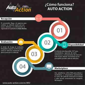 Auto Action: La forma más simple y segura de vender y comprar un vehículo seminuevo