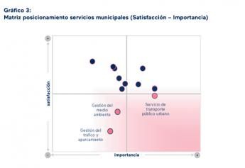 El barómetro CITIX confirma que los ciudadanos están más satisfechos donde se produjo un cambio de gobierno