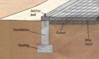 Concrete Foundation - Three Types of Concrete Foundations ...