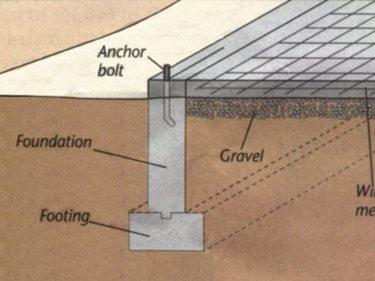 Concrete Foundation  Three Types of Concrete Foundations