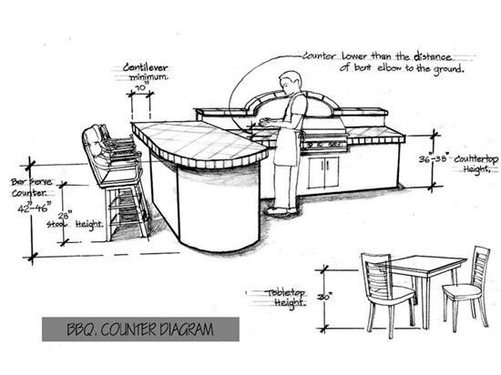 Standard Heights and Dimensions for Outdoor Kitchen Design