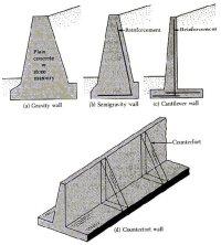 Four Types of Concrete Retaining Walls - The Concrete Network