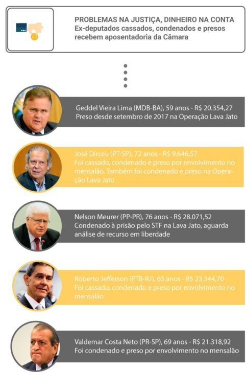 Aposentados enrolados e1551355622208 - R$ 33 MIL: em meio a crise de reforma da previdência, Marcondes Gadelha recebe super aposentadoria