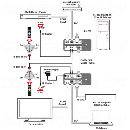 HDBaseT HDMI over Single CAT5e/6/7 Receiver with LAN/PoE