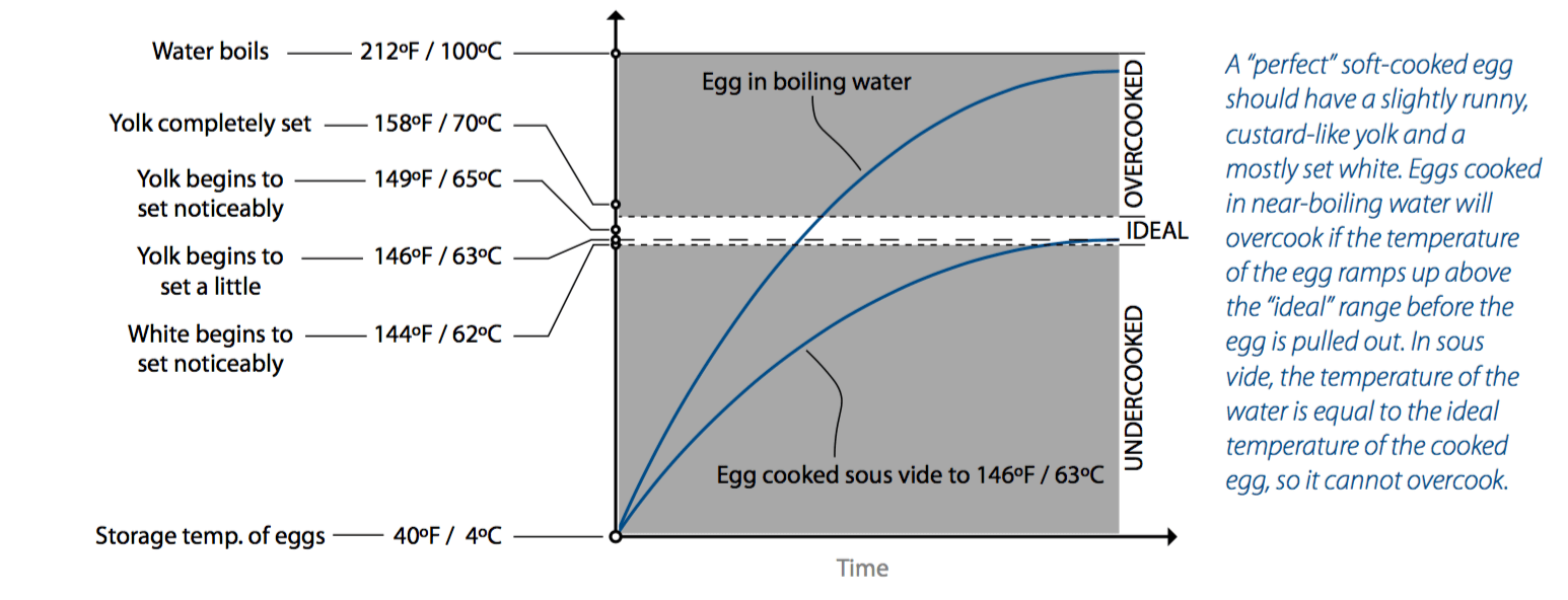 hight resolution of egg temperature chart from cooking for geeks