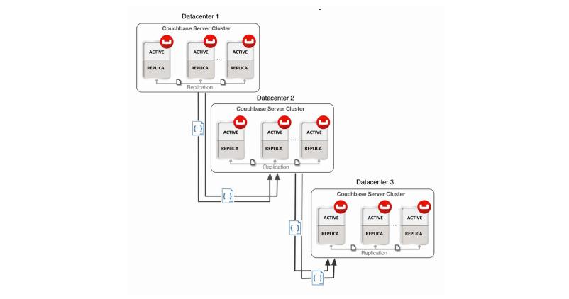 XDCR advanced topologies