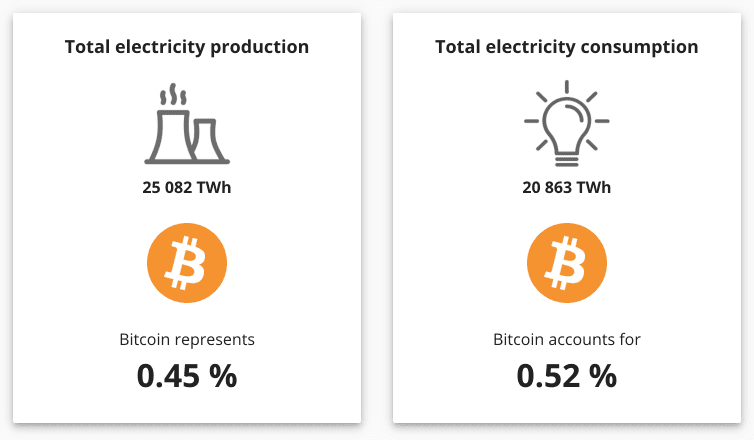 Bitcoin ecological footprint according to the CCAF.