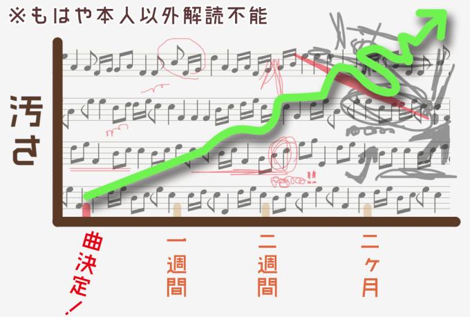 吹奏楽部グラフ10