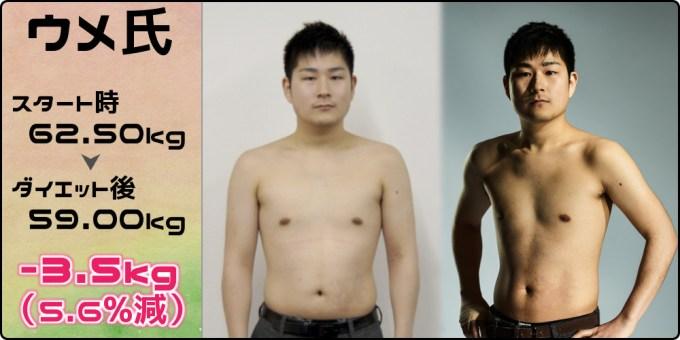 ウメ氏62.50kg→59.00kg(-3.5kg/5.6%減)