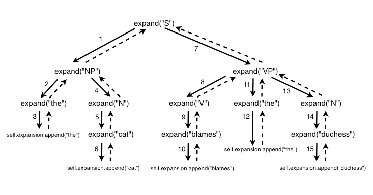 syntax diagram example