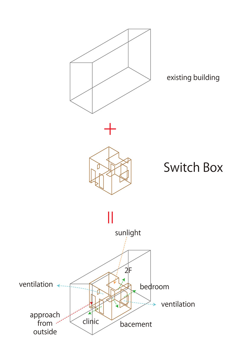 naf architecture and design inserts a switch box in an