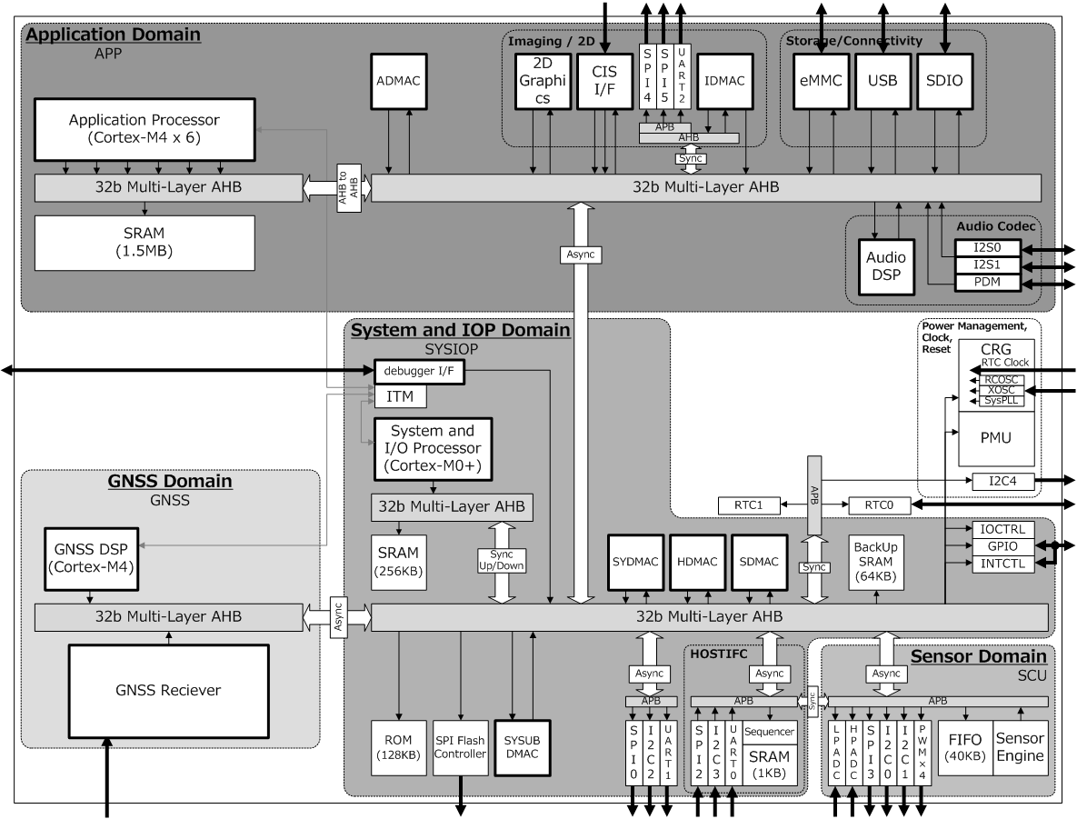 hight resolution of cxd5602 blockdiagram