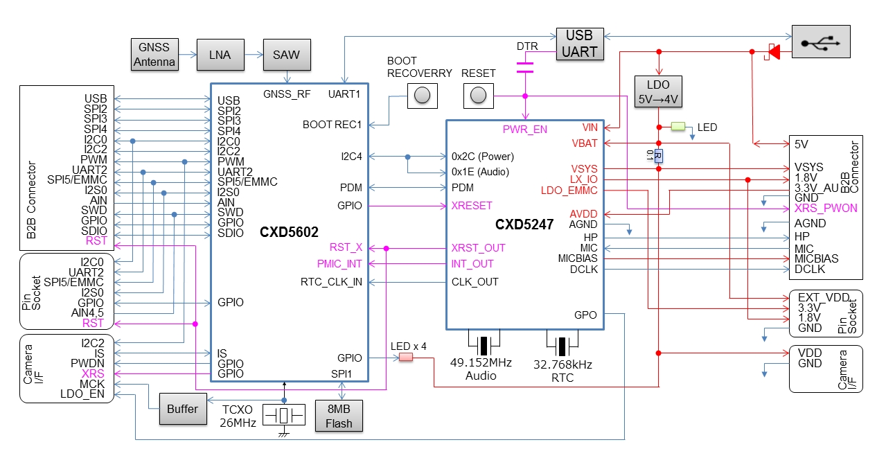 medium resolution of block diagram of msc