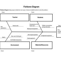 Fishbone Diagram Word 2004 Ford Freestar Wiring Repair Guides Sliding Door System In And Pdf Formats Page 1