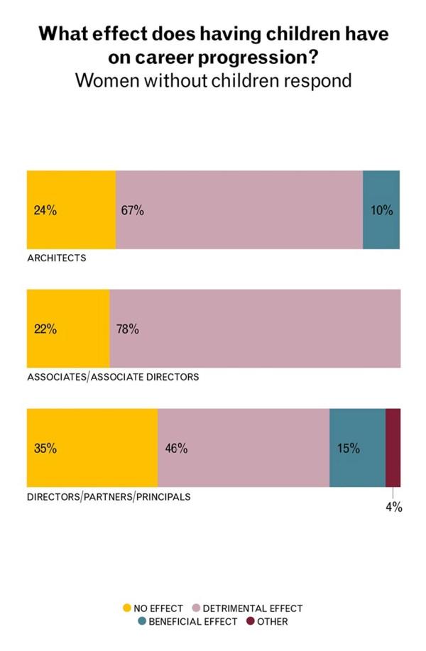 Gender Pay Gap Broadening Shows Women In Architecture