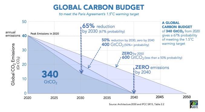 Global carbon budget graph