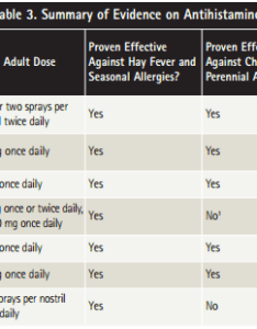 The effectiveness of various antihistamines as researched by consumer reports also claritin vs zyrtec difference and comparison diffen rh