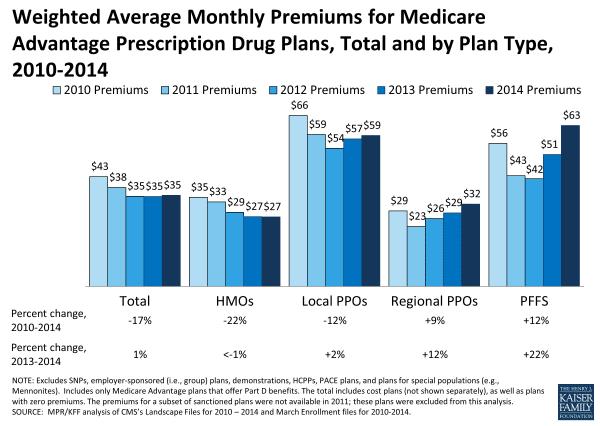 Medicare vs Medicare Advantage  Difference and Comparison