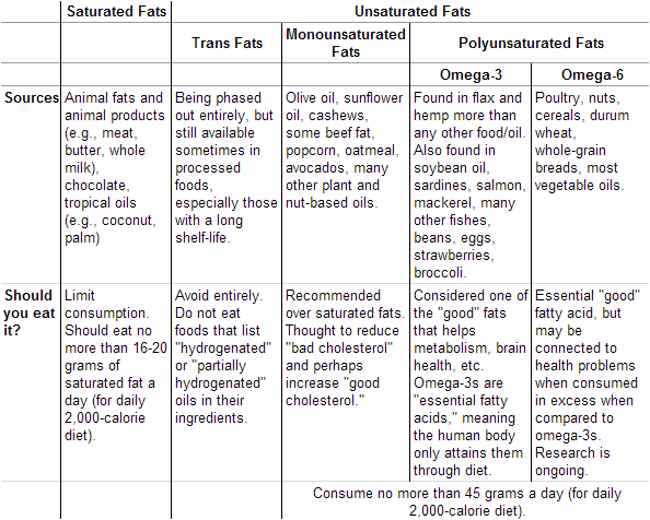 fat structure diagram lamp wiring saturated fats vs unsaturated difference and comparison diffen types of