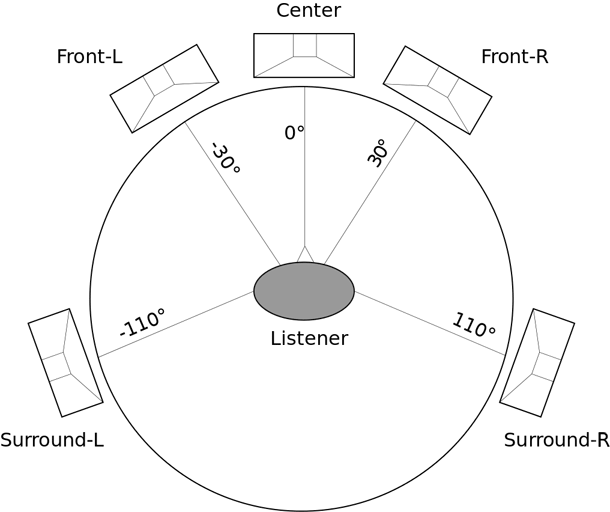 5 1 home theater wiring diagram class library surround sound vs 7 difference and comparison recommended configuration for setup subwoofer not shown can be placed anywhere in