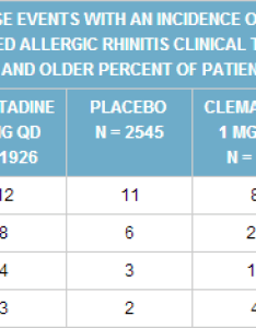 Claritin   most common side effects screenshot from rxlist also vs zyrtec difference and comparison diffen rh