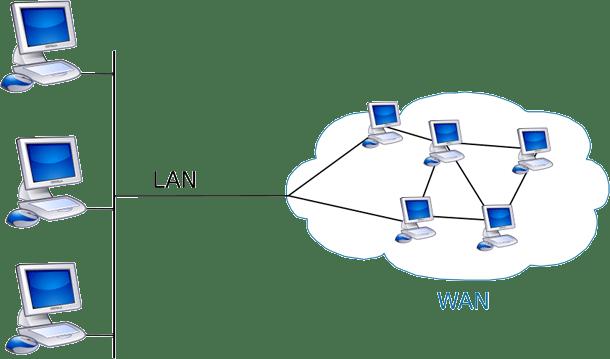 https://i0.wp.com/static.diffen.com/uploadz/b/b1/lan-vs-wan-visual.png