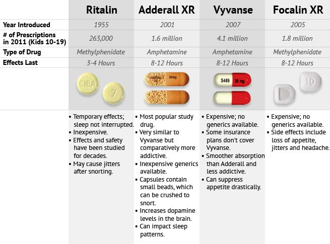 adderall vs ritalin