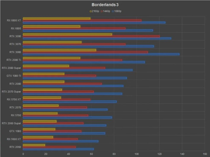 AMD Radeon RX 6800 XT Review Borderlands 3