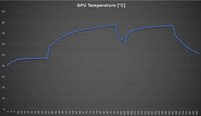 ZenBook Pro Duo 15 OLED GPU Temps