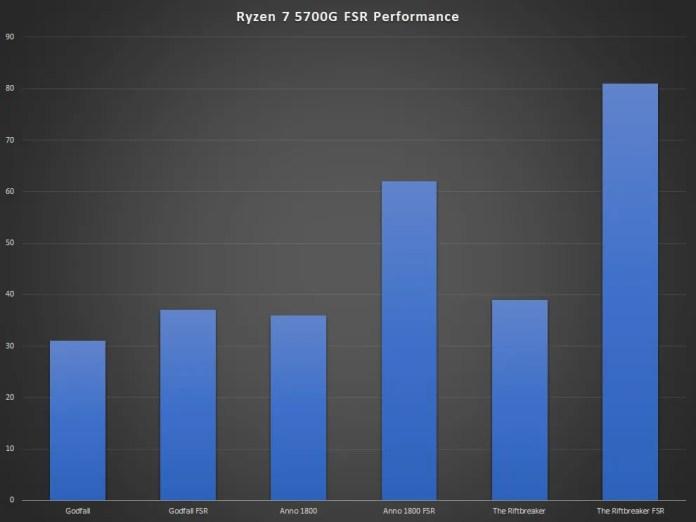 AMD Ryzen 7 5700G Analisa o Desempenho do FSR