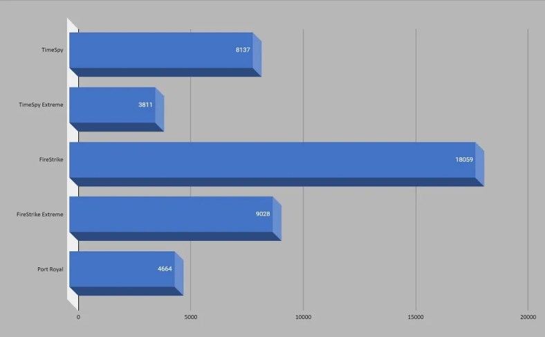 Intel NUC 11 Extreme 3DMark Scores
