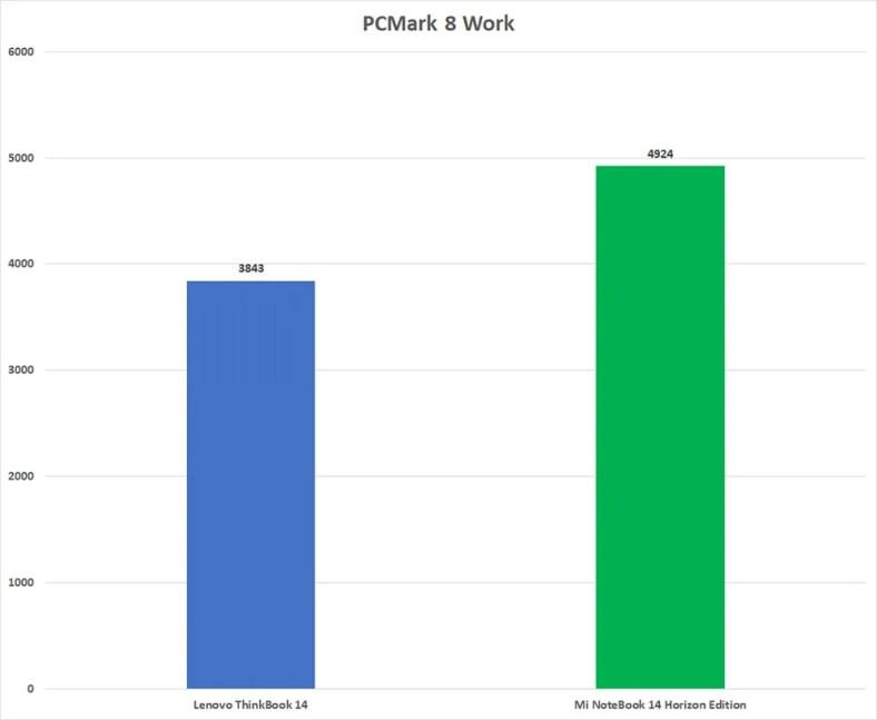 Mi NoteBook 14 Horizon Edition Performance Review