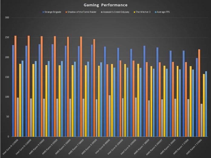 AMD Ryzen 7 5700G Analisa o desempenho da GPU discreta