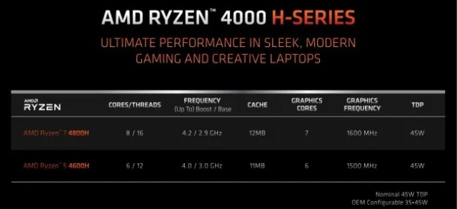 AMD Ryzen 4000 mobile processors 4800H 4600H