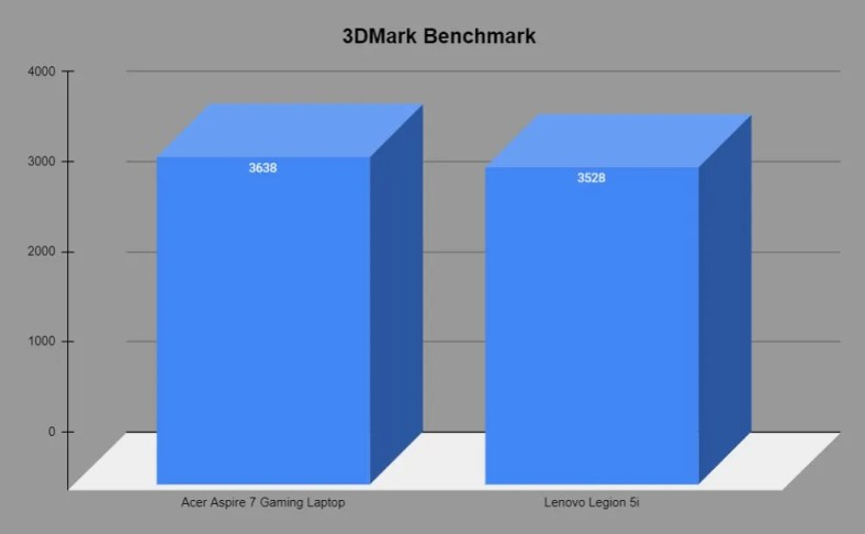 3DMark Benchmark comparison
