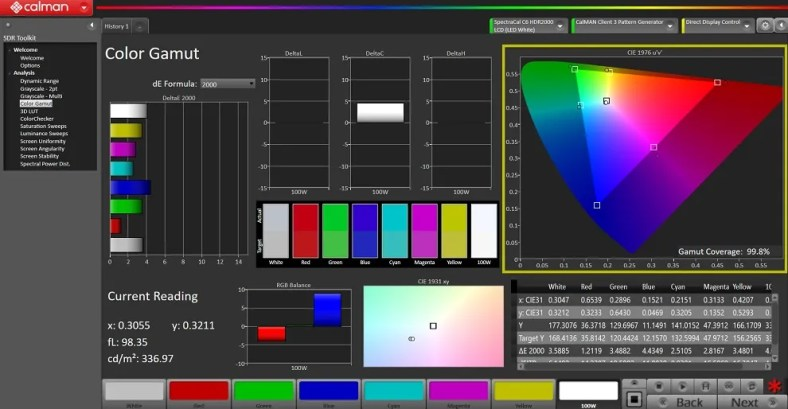 ROG Flow x13 Display Test Gamut coverage