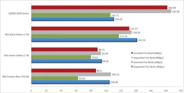 Gráfico de desempenho WD 7500BVPT Scorpio Blue 750 GB