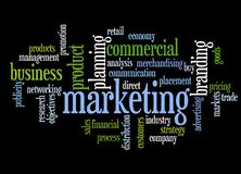 Marketing sign with all the aspects of marketing listed.