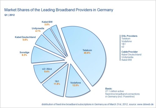 small resolution of market shares broadband providers germany q1 2012