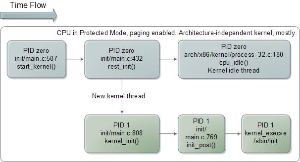 Inicialização do kernel do Linux, independente de arquitetura