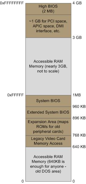 Layout dos primeiros 4GB de memória